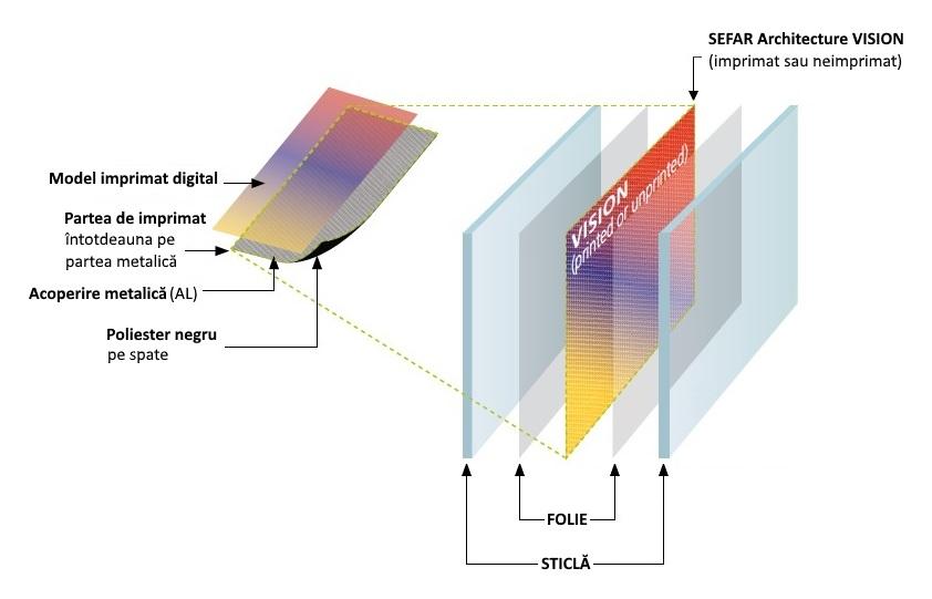 Straturile sticlei laminate cu Sefar Architecture Vision