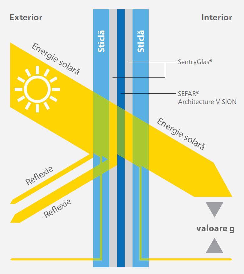 Transmisia luminii cu Sefar Architecture Vision